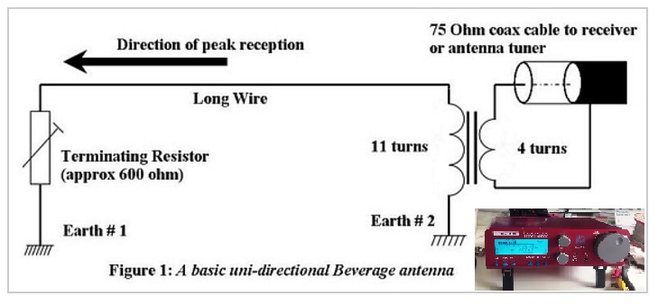 A Neat Read On Beverage Antennas Brushbeater