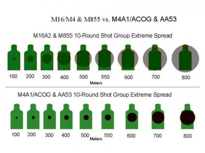 M4A1-accuracy-vs-M16A2.jpg