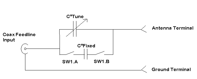 The Inverted L Antenna and NVIS – brushbeater